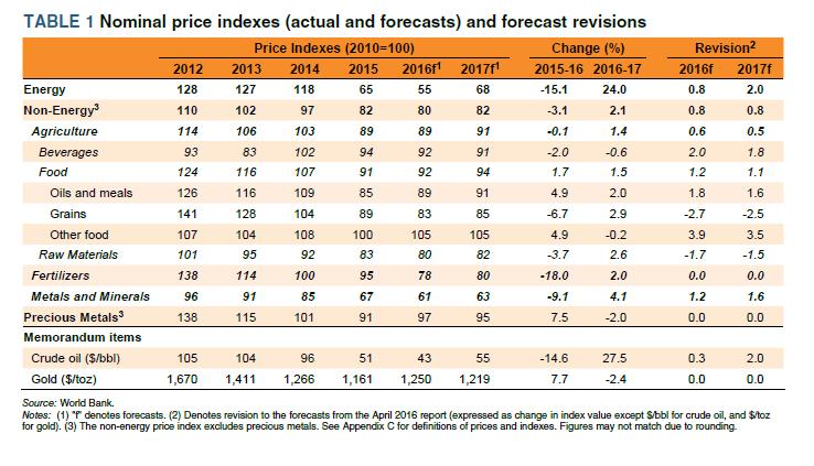 nominal-price-indexes