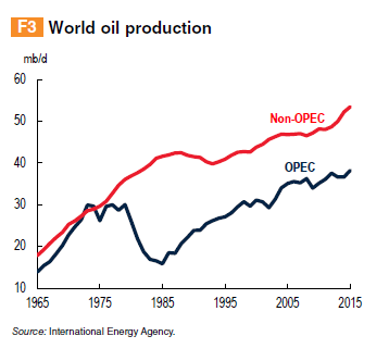 world-oil-production